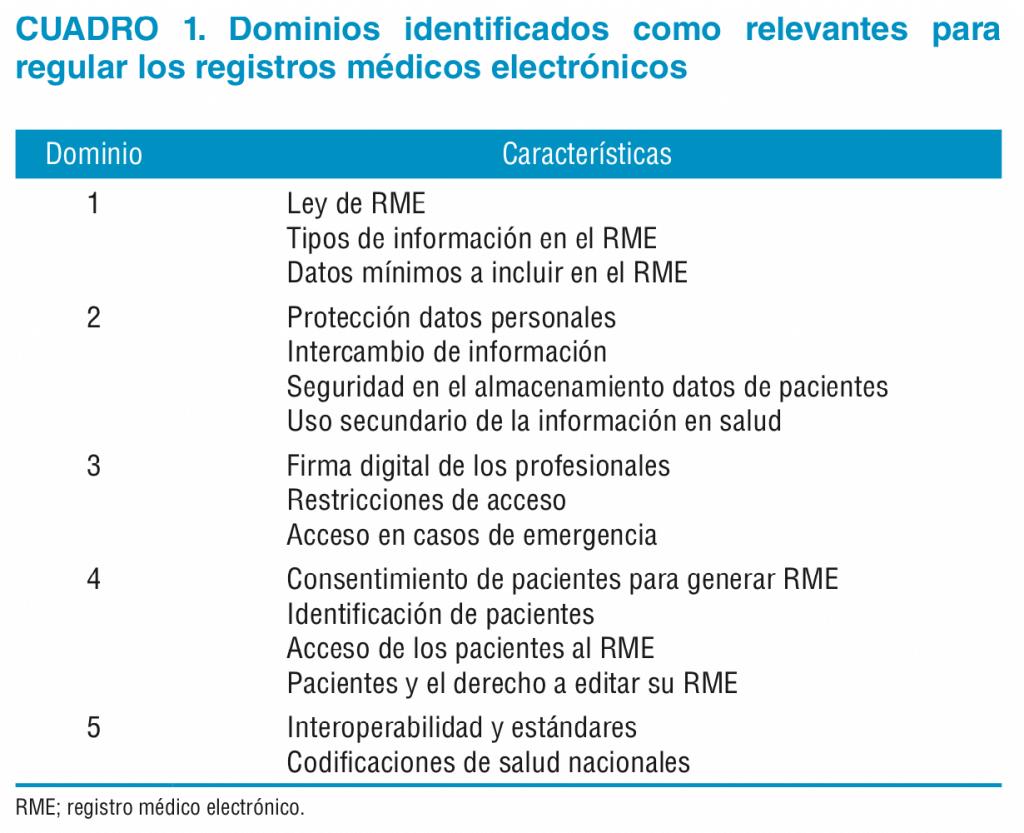 Dominios en Marco legal para registros médicos electrónicos en la Región de las Américas: definición de dominios a legislar y análisis de situación