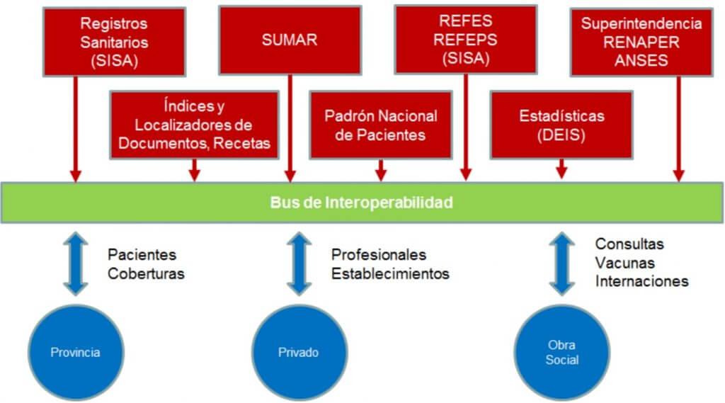 Ejemplos de Componentes y Funciones del Bus de Interoperabilidad