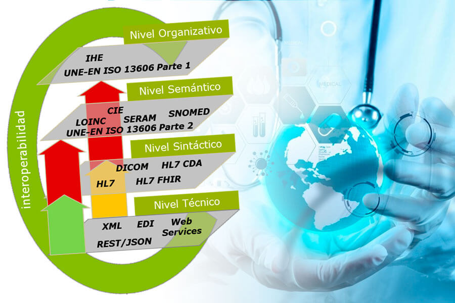 Interoperabilidad y estándares en salud