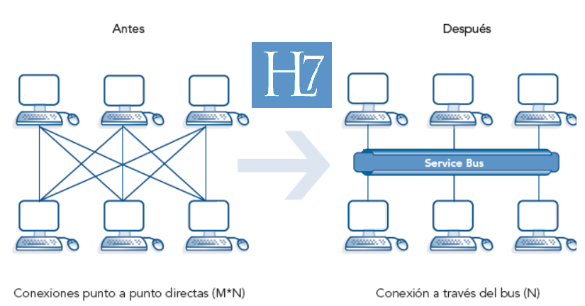 Interoperabilidad - Interfaces